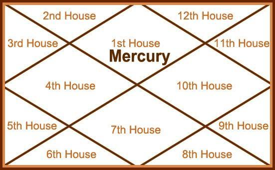 Mercury in 1st house