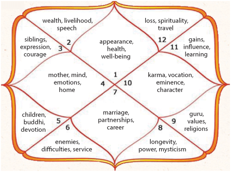 North Indian Horoscope – Houses and its Significance